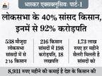 मोदी कैबिनेट का हर तीसरा मंत्री और 538 में से 216 सांसद किसान; इनकी औसत संपत्ति 18 करोड़ और किसान की कमाई… पढ़िये तो…|एक्सप्लेनर,Explainer - Dainik Bhaskar
