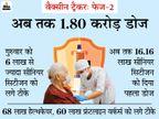 भारत में पहली बार एक दिन में कोरोना वैक्सीन के 14 लाख डोज दिए गए|देश,National - Dainik Bhaskar
