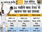 भारत, इंग्लैंड और ऑस्ट्रेलिया में शतक जमाने वाले दुनिया के दूसरे विकेटकीपर बने|क्रिकेट,Cricket - Dainik Bhaskar