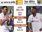 चौथे टेस्ट में इंग्लैंड को पारी और 25 रन से हराया, सीरीज 3-1 से अपने नाम की|क्रिकेट,Cricket - Dainik Bhaskar