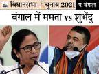 BJP ने 56 और कांग्रेस ने 13 कैंडिडेट के नामों का ऐलान किया; नंदीग्राम में ममता और शुभेंदु के बीच मुकाबला|देश,National - Dainik Bhaskar