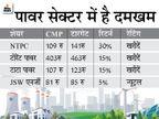 लॉकडाउन के बाद बिजली की मांग धीरे-धीरे बढ़ रही है, मीडियम टर्म में सप्लाई डिमांड से ज्यादा रह सकती है|बिजनेस,Business - Money Bhaskar