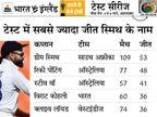 36वीं जीत के साथ क्वाइव लॉयड की बराबरी की, घरेलू रिकॉर्ड में स्टीव वॉ को पीछे छोड़ा|क्रिकेट,Cricket - Dainik Bhaskar