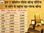 सोने की कीमतें मई तक कम रह सकती हैं, निवेशकों को आकर्षित करने के लिए रखनी होगी कम कीमत|बिजनेस,Business - Dainik Bhaskar