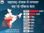 महाराष्ट्र में एक महीने में नए केस 4 गुना बढ़े, बीते 24 घंटे में 11 हजार से ज्यादा संक्रमित मिले|देश,National - Dainik Bhaskar