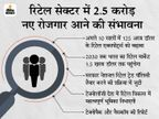2030 तक भारत के रिटेल सेक्टर में 2.5 करोड़ जॉब्स आने की संभावना, रिटेल मार्केट 1.5 खरब डॉलर तक पहुंचेगा|टेक & ऑटो,Tech & Auto - Money Bhaskar