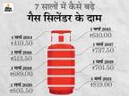 7 सालों में दोगुनी हुई LPG सिलेंडर की कीमत, पेट्रोल-डीजल से सरकार को मिलने वाला टैक्स 459% बढ़ा|बिजनेस,Business - Dainik Bhaskar