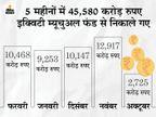 निवेशकों ने 10,468 करोड़ निकाले, डेट में 1734 करोड़ का निवेश किया|बिजनेस,Business - Money Bhaskar
