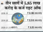 9 महीनों में 1.15 लाख करोड़ रुपए का कर्ज राइट ऑफ, पिछले साल की तुलना में कम है|बिजनेस,Business - Money Bhaskar