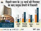 सेंसेक्स पिछले साल मार्च की गिरावट से करीब 100% बढ़ा, अदाणी-रिलायंस ग्रुप के शेयरों ने दिए शानदार रिटर्न|बिजनेस,Business - Money Bhaskar