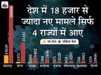 वैक्सीनेशन की संख्या ढाई करोड़ के पार, हेल्थ मिनिस्ट्री ने 4 राज्यों में बढ़ते संक्रमण पर चिंता जताई देश,National - Dainik Bhaskar