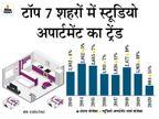 कोविड-19 ने घटाई किफायती स्टूडियो अपार्टमेंट की डिमांड, WFH और ऑनलाइन स्टडी के लिए बड़े मकानों की मांग बढ़ी|बिजनेस,Business - Money Bhaskar