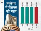 BSE सेंसेक्स 487 पॉइंट गिरकर 50,792 पर बंद, बैंकिंग और ऑटो शेयरों में रही भारी बिकवाली|बिजनेस,Business - Money Bhaskar