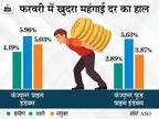 फरवरी में खुदरा महंगाई दर बढ़कर 5.03% पर पहुंची, जनवरी में औद्योगिक उत्पादन गिरकर -1.6% रहा|बिजनेस,Business - Money Bhaskar