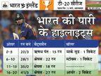 सौरव गांगुली का रिकॉर्ड तोड़ा; टीम इंडिया ने टी-20 में दूसरी सबसे बड़ी हार की बराबरी की|क्रिकेट,Cricket - Dainik Bhaskar