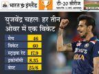 अब तक 60 विकेट ले चुके हैं, बुमराह को पीछे छोड़ा; दुनिया के टॉप-10 में एशिया के सात गेंदबाज मौजूद|क्रिकेट,Cricket - Dainik Bhaskar
