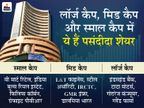 फरवरी में इन शेयरों में की गई ज्यादा खरीदी, बैंकिंग स्टॉक सबसे पसंदीदा शेयर|बिजनेस,Business - Money Bhaskar