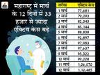 केरल में टेस्ट पॉजिटिविटी रेट 4% से नीचे, दिल्ली में लगातार तीसरे दिन 400 से ज्यादा नए केस मिले|देश,National - Dainik Bhaskar