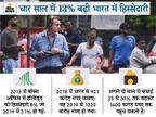 अमेरिकी फिल्म इंडस्ट्री की नजर राजस्थान, एमपी, कश्मीर समेत कई लोकेशन पर; 2 साल में भारत में कमाई 30% बढ़ सकती है|विदेश,International - Dainik Bhaskar