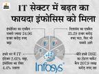 10 में से 8 कंपनियों का मार्केट कैप 72.44 हजार करोड़ रुपए बढ़ा, इंफोसिस ने सबको पीछे छोड़ा|बिजनेस,Business - Money Bhaskar