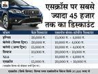 इस महीने नेक्सा डीलरशिप की कार खरीदना हो सकता है फायदे का सौदा, इन 5 कारों पर मिल रहा है 45 हजार रु. तक का डिस्काउंट|टेक & ऑटो,Tech & Auto - Money Bhaskar