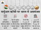वित्त मंत्री ने साफ किया- नहीं लगेगा सभी वर्चुअल करेंसी पर बैन, लेकिन बिटकॉइन जैसे प्राइवेट करेंसी पर जल्द बनेगा कानून|बिजनेस,Business - Money Bhaskar