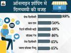 कोविड-19 के चलते आधे कस्टमर बने ई-शॉपर; सेफ डिलीवरी और आसान रिटर्न पॉलिसी बड़ी वजह|बिजनेस,Business - Money Bhaskar