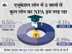 एजुकेशन लोन का NPA बढ़कर 9.95% हुआ, बैंकों का 8,587 करोड़ रुपए का कर्ज फंसा|बिजनेस,Business - Money Bhaskar