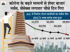 निफ्टी 189 पॉइंट नीचे 14,721 पर बंद; BSE पर 2146 शेयरों में गिरावट रही, मार्केट कैप 3.6 लाख करोड़ रु. घटा|बिजनेस,Business - Money Bhaskar