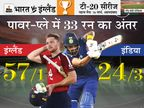 फास्ट बॉलिंग के आगे फेल हुआ भारत का टॉप ऑर्डर, दोनों पावर-प्ले में इंग्लैंड ने किया बेहतर प्रदर्शन|क्रिकेट,Cricket - Dainik Bhaskar