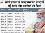 करीब 10 लाख बैंक कर्मचारी दो दिन हड़ताल पर रहे, जबकि मोदी सरकार ने 7 सालों में 131 सरकारी कंपनियों में बेची हिस्सेदारी|बिजनेस,Business - Dainik Bhaskar