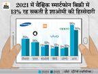 इस साल तीसरा सबसे बड़ा स्मार्टफोन विक्रेता बना जाएगा शाओमी, टॉप पर रहेगी सैमसंग|टेक & ऑटो,Tech & Auto - Money Bhaskar