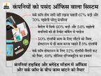 एंप्लॉयीज को दफ्तर बुलाना चाहती है कंपनियां;कुछ घर और ऑफिस, दोनों जगह से काम करवाने के लिए तैयार|बिजनेस,Business - Money Bhaskar