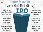 दूसरे दिन आईपीओ में रिटेल निवेशकों का हिस्सा 44.47 गुना भरा, दो सालों से घाटे में रही है कंपनी|बिजनेस,Business - Money Bhaskar
