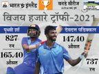 पृथ्वी शॉ और पडिक्कल रनों का अंबार लगाकर भी वनडे टीम से बाहर; फ्लॉप होकर भी शामिल हुए शुभमन गिल और धवन क्रिकेट,Cricket - Dainik Bhaskar