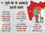 रहने के हिसाब से देश के दूसरे सबसे बेहतरीन शहर में क्यों मिल रहे सबसे ज्यादा कोरोना मरीज, एक्सपर्ट्स ने बताई ये 8 वजहें|महाराष्ट्र,Maharashtra - Dainik Bhaskar