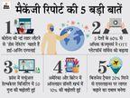 ज्यादा कमाने वाले एम्पलाई फुल टाइम ऑफिस नहीं जाना चाहते, कोविड की नई लहर से ऑनलाइन ग्रॉसरी बढ़ेगी|टेक & ऑटो,Tech & Auto - Money Bhaskar