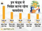 इक्विटी लिंक्ड सेविंग स्कीम ने बीते 1 साल में दिया 145% तक का रिटर्न, इसमें टैक्स छूट का भी मिलेगा फायदा|बिजनेस,Business - Money Bhaskar