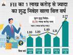 शेयरों में निवेश का नया रिकॉर्ड, बाजार में आए 2.77 लाख करोड़, FDI सीमा बढ़ने से बीमा में 3 गुना इन्वेस्टमेंट|बिजनेस,Business - Money Bhaskar