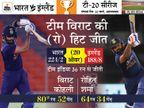 2 साल से अजेय टीम इंडिया ने लगातार छठी सीरीज जीती, इंग्लैंड 9 साल से भारत में नहीं जीत सका|क्रिकेट,Cricket - Dainik Bhaskar