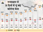 हर हफ्ते 29% बढ़ रहा संक्रमण, यही रफ्तार रही तो मार्च खत्म होते-होते पिछले साल मई जैसे हालात बन जाएंगे|जयपुर,Jaipur - Dainik Bhaskar
