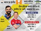 भारतीय टीम घर में इंग्लैंड से 29 साल से नहीं हारी, उसके खिलाफ लगातार छठी सीरीज जीतने का मौका|क्रिकेट,Cricket - Dainik Bhaskar