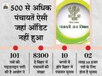 सरकार का आदेश, 31 मार्च तक पंचायतोंकाऑडिट नहीं कराने वाले जनप्रतिनिधि पर कार्रवाई भी होगी बिहार,Bihar - Dainik Bhaskar