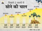 बीते 1 साल में सोने ने दिया 17% का रिटर्न, 55 साल में भाव 63 रुपए से 45 हजार रुपए पहुंचा|बिजनेस,Business - Dainik Bhaskar