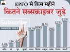 जनवरी में EPFO से जुड़े 13.36 लाख नए सदस्य, इस साल अब तक जुड़े कुल 62.49 लाख लोग|बिजनेस,Business - Dainik Bhaskar