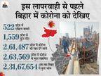 जांच ढाई गुना बढ़ी तो पॉजिटिव 5 गुना; सरकारी रिकॉर्ड भी बता रहे 365 दिनों में 1559 मौतें|बिहार,Bihar - Dainik Bhaskar