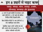 जयपुर, जोधपुर समेत 8 शहरों में रात 11 से सुबह 5 बजे तक कर्फ्यू, दूसरे राज्यों से आने वालों के लिए RTPCR निगेटिव रिपोर्ट अनिवार्य जयपुर,Jaipur - Dainik Bhaskar