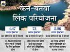 15 साल पुराना विवाद सुलझा; नाॅन मानसून सीजन में सागर समेत MP के 8 जिलों को पानी मिलेगा; विदिशा-शिवपुरी में नए बांध बनेंगे मध्य प्रदेश,Madhya Pradesh - Dainik Bhaskar
