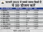 डीजल कार का है प्लान, तो देखिए 10 ऐसी कारों की लिस्ट, जिनकी पिछले महीने सबसे ज्यादा डिमांड रही|टेक & ऑटो,Tech & Auto - Money Bhaskar