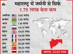 महाराष्ट्र में अब तक 25 लाख लोग महामारी की चपेट में, यह आंकड़ा दुनिया के टॉप-10 संक्रमित देशों के बाद सबसे ज्यादा|देश,National - Dainik Bhaskar